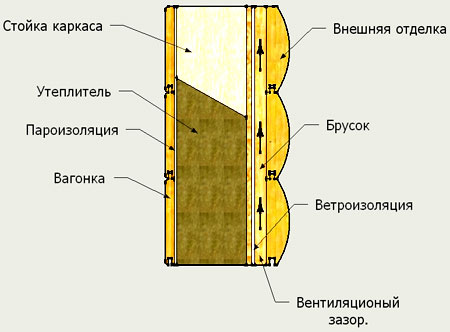 схема пароизоляции дома