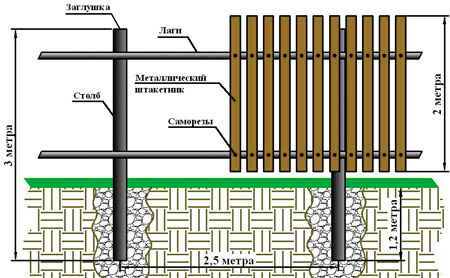 схема забор штакетник