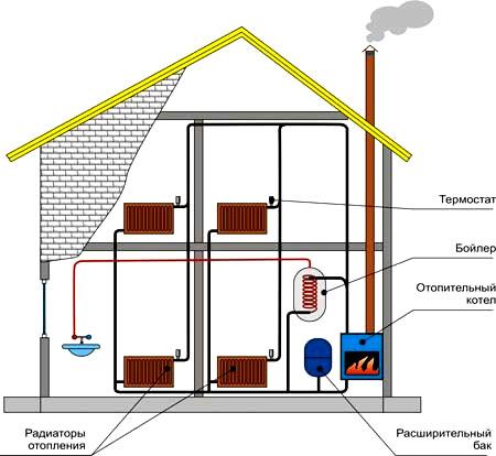 отопление двухэтажный дом