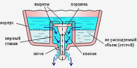 схема рукомойника