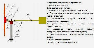 лопастной ветрогенератор
