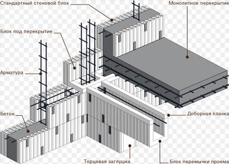 монтаж блоков пенополистирола
