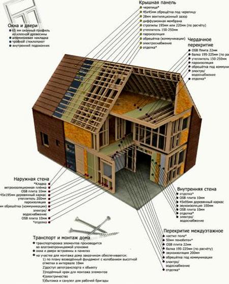 устройства каркасного дома