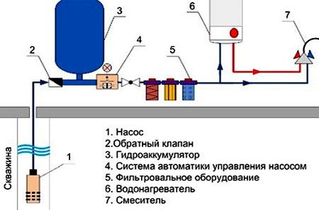 водоснабжение дома