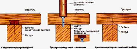 схема крепления балясин