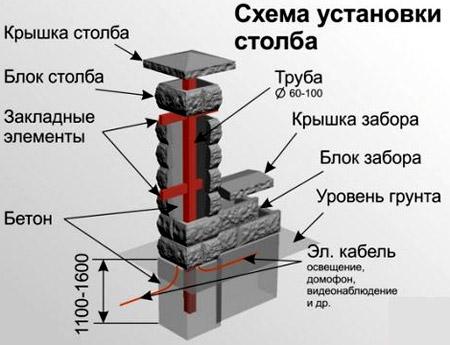 схема блочного столба