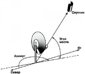 схема установки антенны
