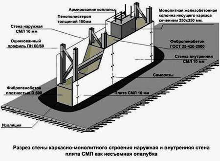 монолитный газобетонный дом