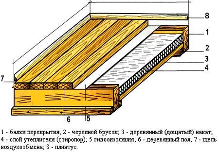 схема полов баня