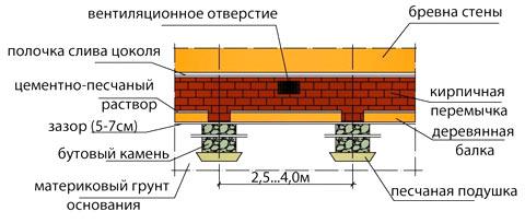 ремонт столбов фундамента