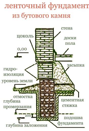 схема постройки каменного фундамента