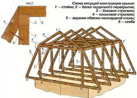 чертеж крыши для бани