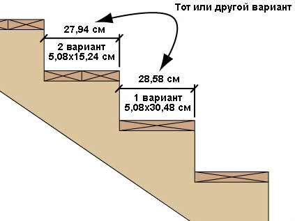 размер ступеней