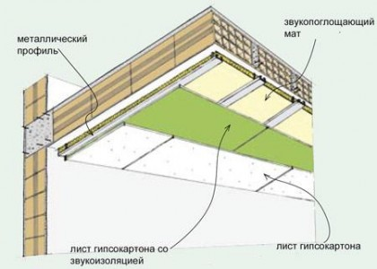 схема шумоизоляции потолка