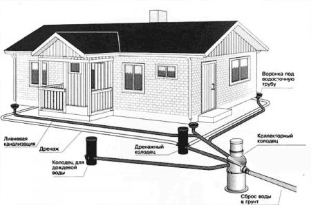 система дренажа около частного дома