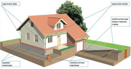 система отвода воды в частном доме