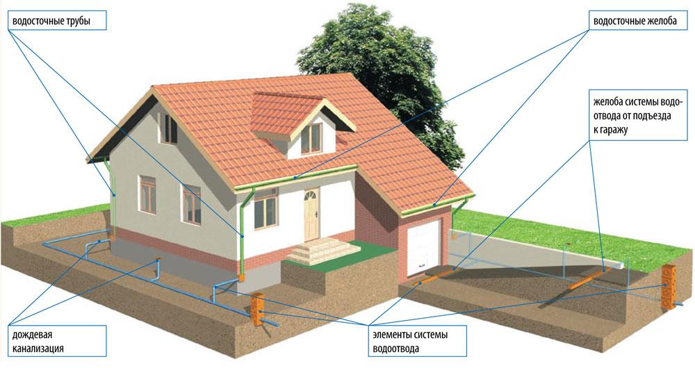 Как сделать отводы воды на крыше 145