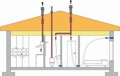 система вентиляции канализации одноэтажного дома