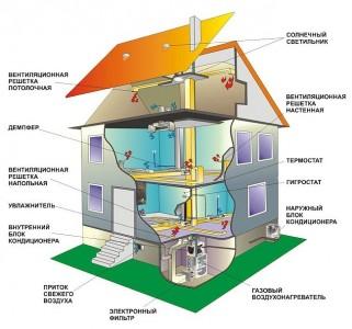 система вентиляции каркасного дома