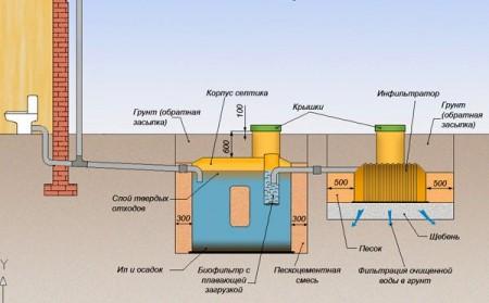 устройство системы водоотведения частного дома