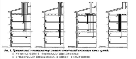 системы устройства и схемы вентиляции многоэтажных домов