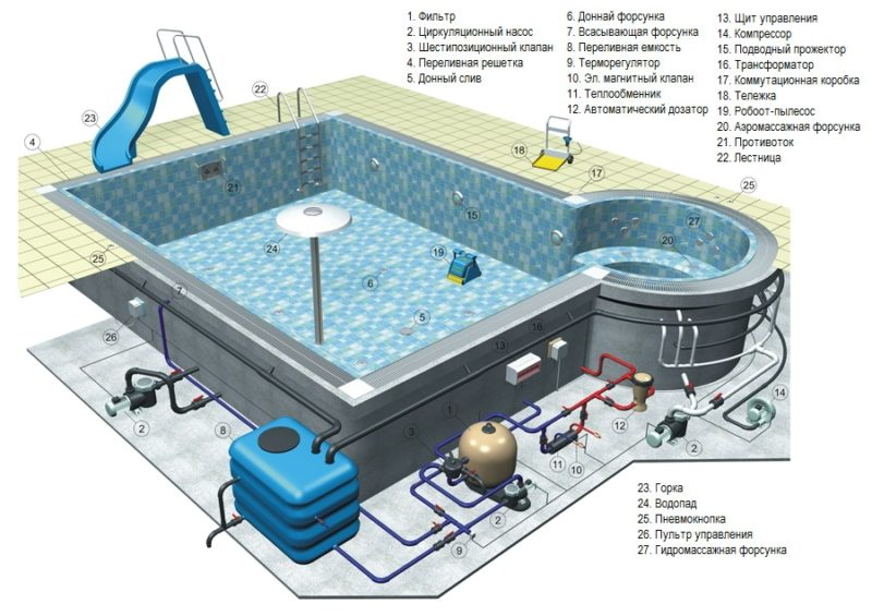 Схема бассейна на даче