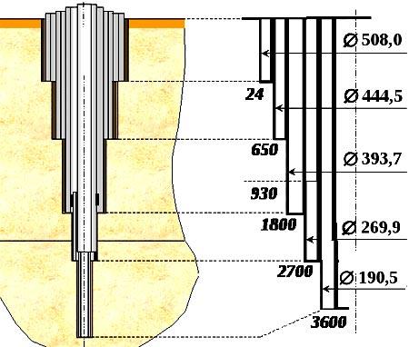 диаметр артезианская скважина