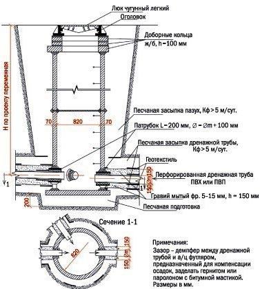 схема смотровой колодец