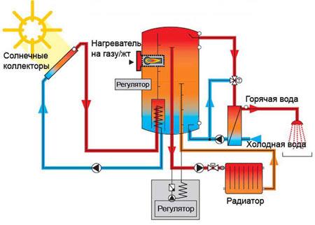 солнечная энергия отопление