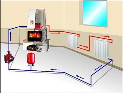современная система водяного отопления квартиры