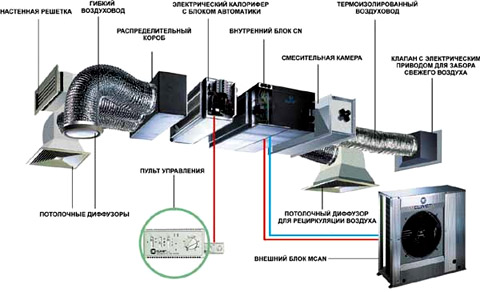 сплит система вентиляция