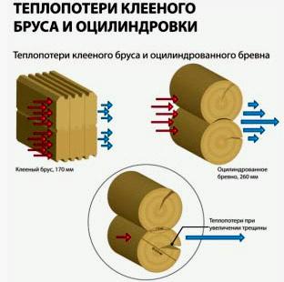 теплопотери бруса