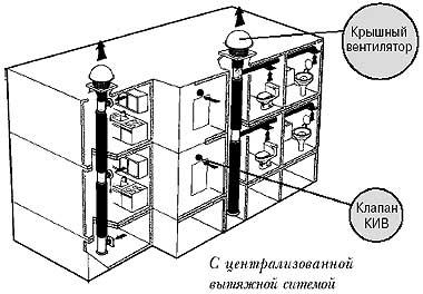 вентиляция квартиры в доме
