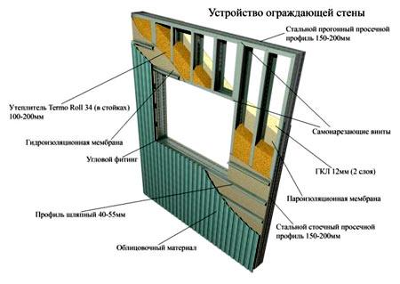 стена дома по шведской технологии