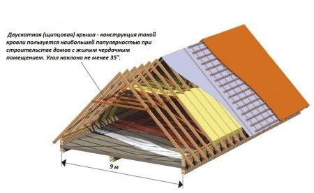 крыша проект