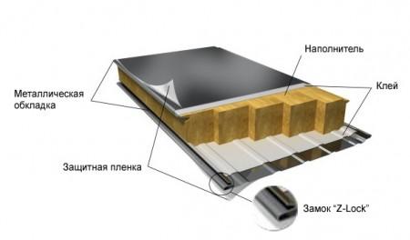 структура стеновых сэндвич-панелей