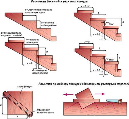схема ступеней