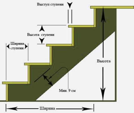 высота ступеней лестница