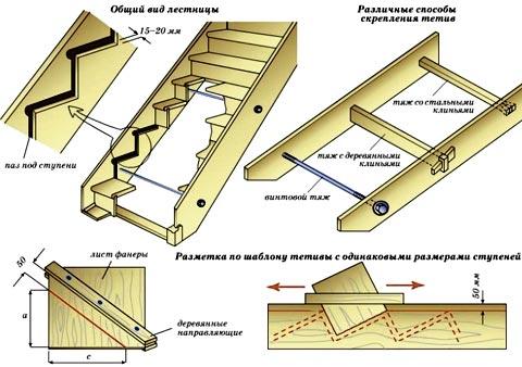 схема лестничных ступеней