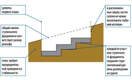 Как сделать ленточный фундамент на склоне