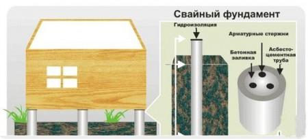 технология укладки свайного фундамента для дома