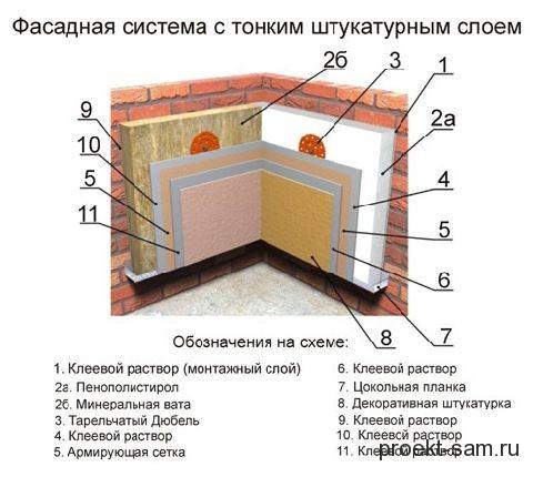 технология утепления стен кирпичного дома минватой