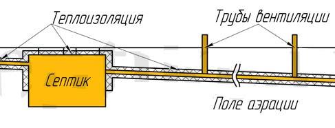 теплоизоляция выгребной ямы
