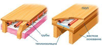 теплоизоляция теплого деревянного пола