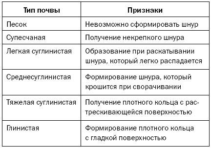 признаки различных  почв