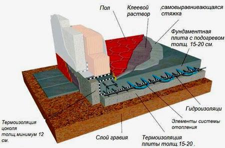 размеры плитного фундамента