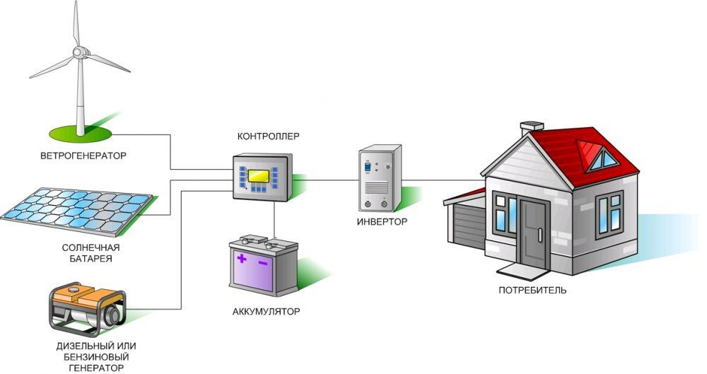 схема топливного электроснабжения дома