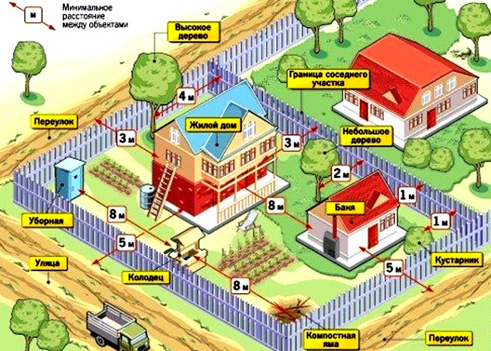 Нужно ли разрешение на строительство дачного дома в СНТ в 2018 году: как получить