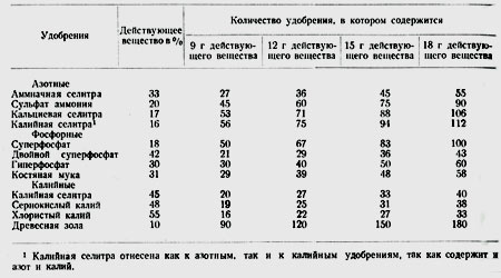 таблица необходимых удобрений