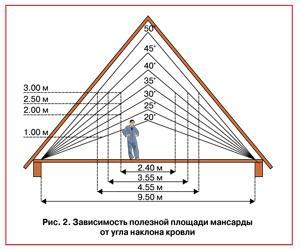 угол наклона крыши дома